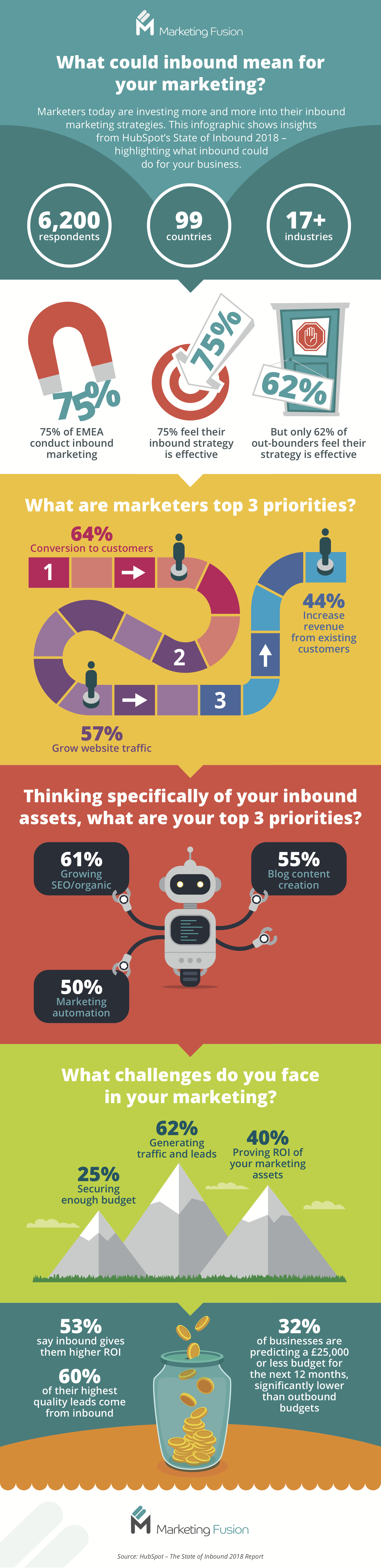 MF Inbound Marketing Infographic